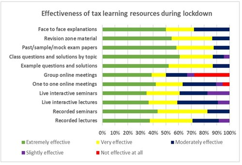 Effectiveness of taxation learning resources